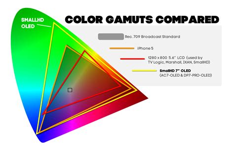 color gamut gamut driverlayer search engine