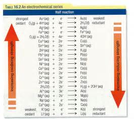pin reduction potential chart on