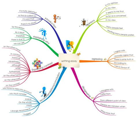 Mind Map Essay by 25 Best Ideas About Mind Map Free On Exle Of Mind Map Mind Map And