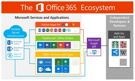 Is Office 365 by Keluro What Office 365 Is Really About