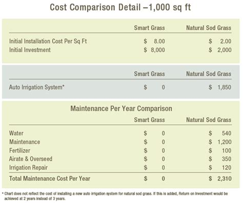 synthetic grass installation cost comparison