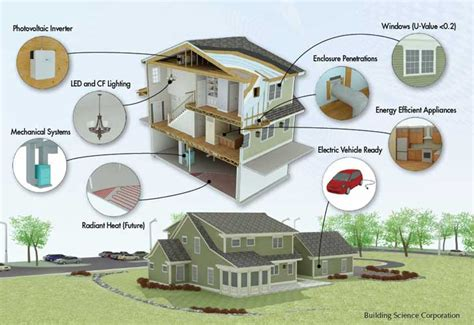 zero net energy homes nist s net zero test house is inhabited by a virtual