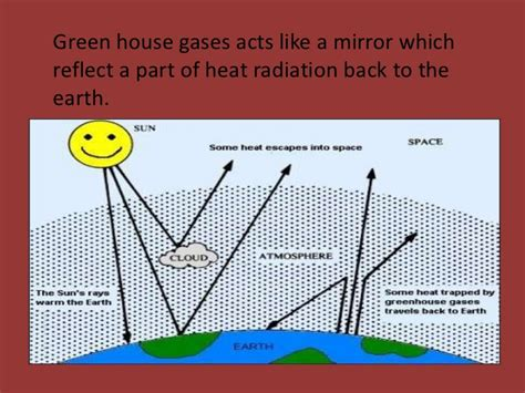 greenhouse effect research paper research paper assistance greenhouse effect sources