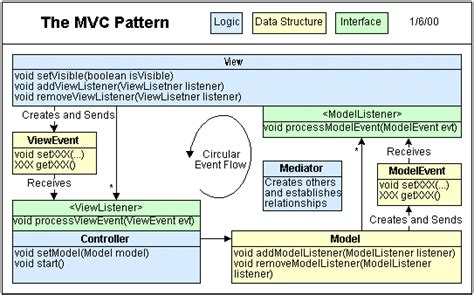 design pattern used in mvc mvc pattern exercise