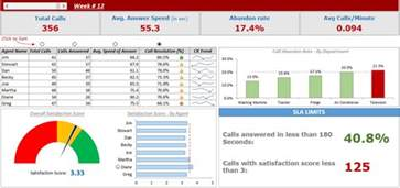 excel reporting templates dashboard call center performance dashboard in excel free