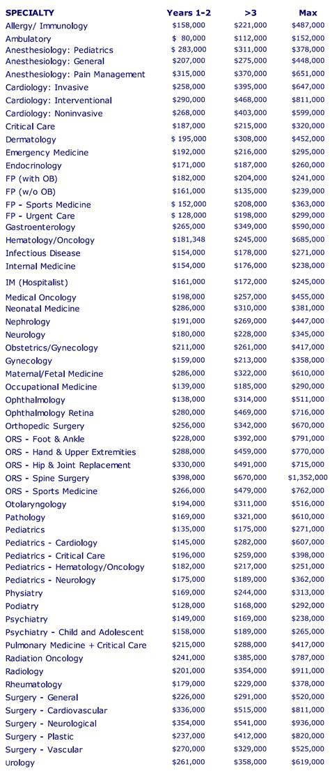 mgma salary 2016