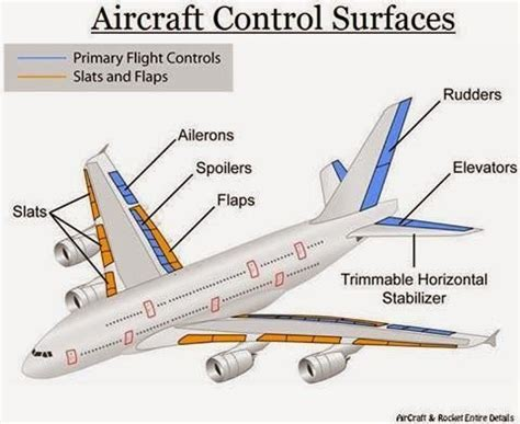 airplane sections ceo aerosoft corp airplane parts and functions facts on
