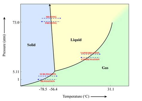 What Is Carbons State At Room Temperature by Sublimation Cosmos