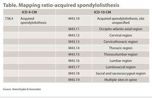 what spine surgeons need to do now that icd 10 cm is