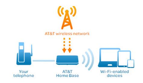 at t home phone service plans at t unveils lte wireless home phone and internet plans in