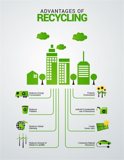advantages of design for environment benefits of recycling visual ly