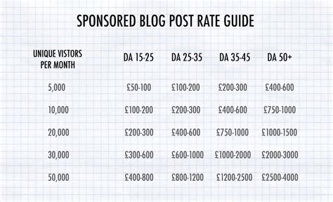 blogger rate card blog cocochic uk fashion beauty lifestyle blog