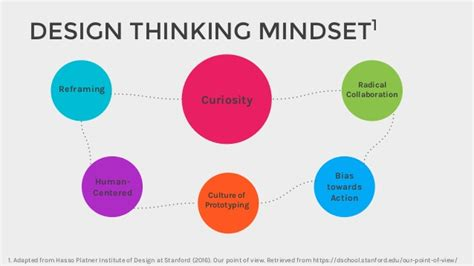 design thinking online inventing the future applying design thinking to nextgen