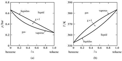 vapor pressure phase diagram 13 2 phase diagrams binary systems chemistry libretexts