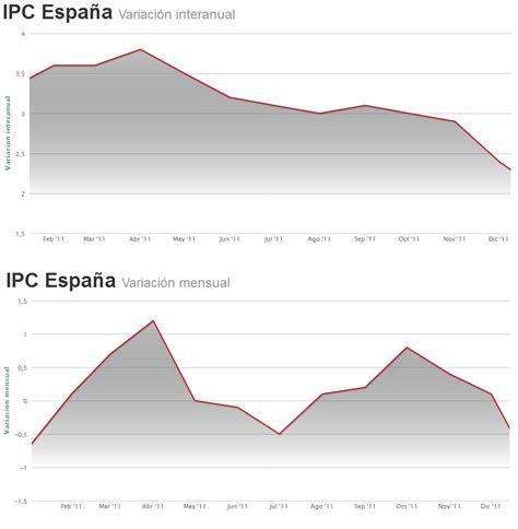 actualizacion rentas ipc noviembre 2011 ipc septiembre octubre noviembre hd 1080p 4k foto