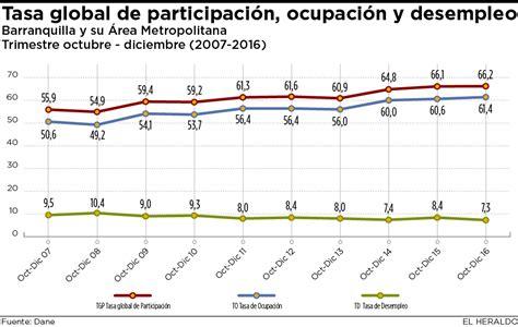 tasa de desempleo en latinoamerica 2016 corporaci 243 n regional aut 243 noma de barranquilla aprueba