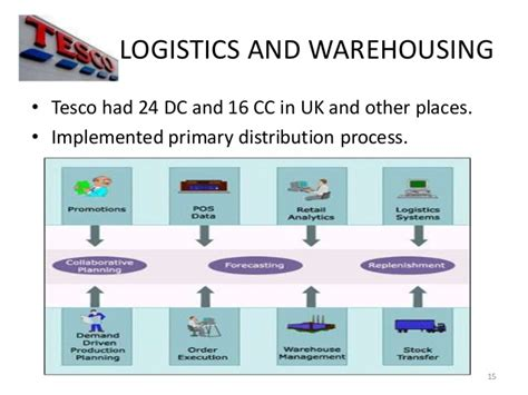 tesco supply chain diagram tesco operations and supply chain