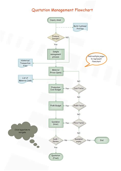 create your own flowchart make your own flowchart 28 images make your own flow
