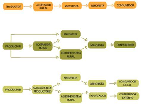 cadenas productivas en peru cadenas productivas cadenas productivas