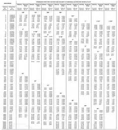 pipe sizing chart for chilled water piping design