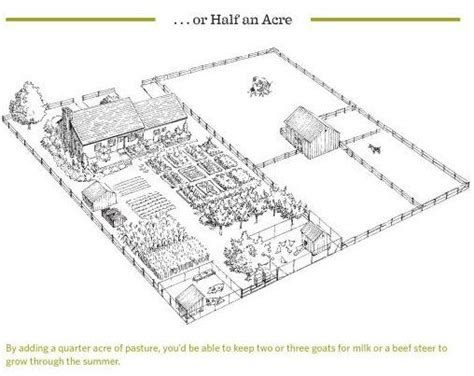 "Half acre homestead, from the book ""The Backyard Homestead ... 1 Acre Horse Farm Layout"