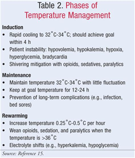 induction phase side effects therapeutic hypothermia improving post cardiac arrest care