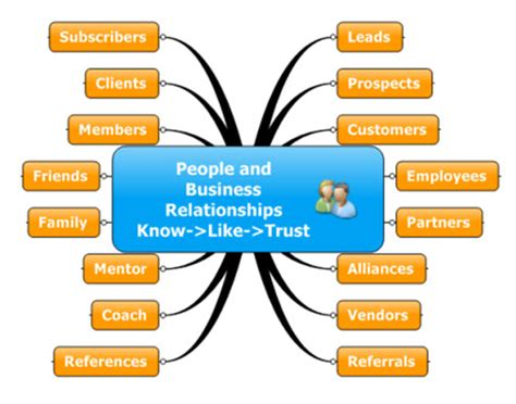 Relation Sebagai Strategic Tools business development success with crm strategy and tools
