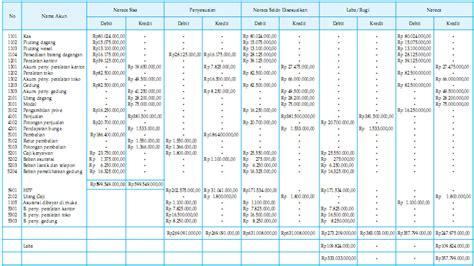 Buku Soal Dan Kertas Kerja Akuntansi Keuangan Ii 1 pencatatan akun prive sebesar rp 1 100 000 dalam kertas kerja adalah kolom 2 akun atau