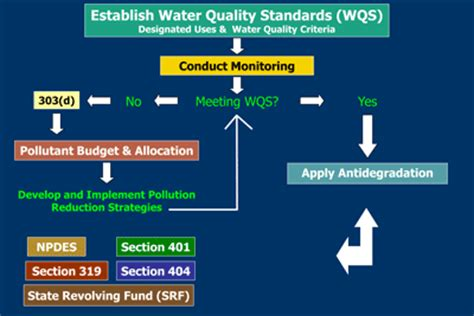 section 319 clean water act introduction to the clean water act watershed academy