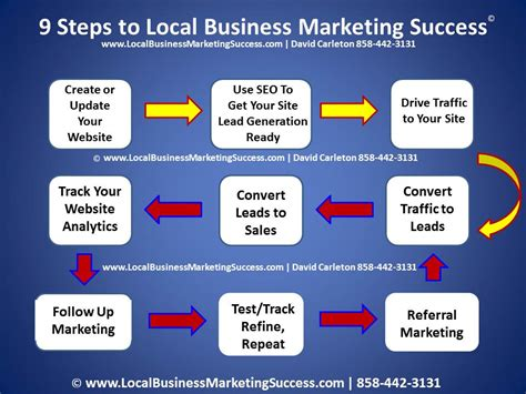 Local Business Marketing Consultant In San Diego Ca