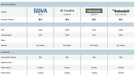 comparativa de hipotecas banqueando 191 c 243 mo puede ayudarme un comparador a elegir la mejor