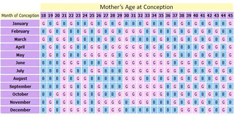 Calendar Gender Want To Predict The Gender Of Your Baby Try This Ancient