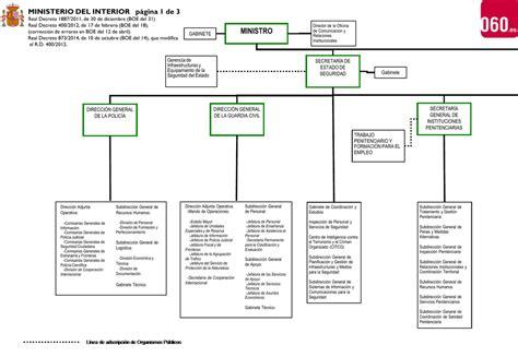 organigrama ministerio de interior organigrama ministerio interior