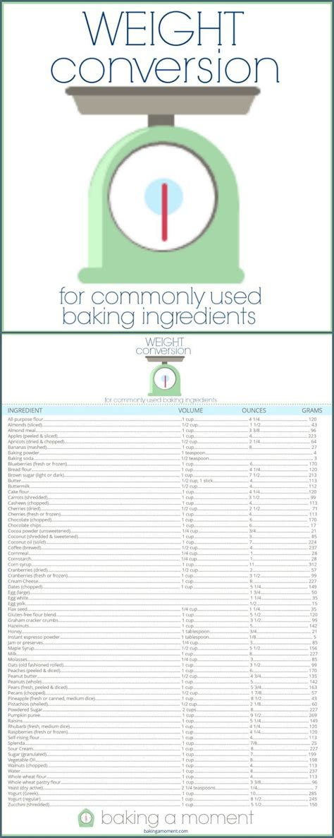 grams to ounces recipes food baking weight conversions for baking charts cups and baking