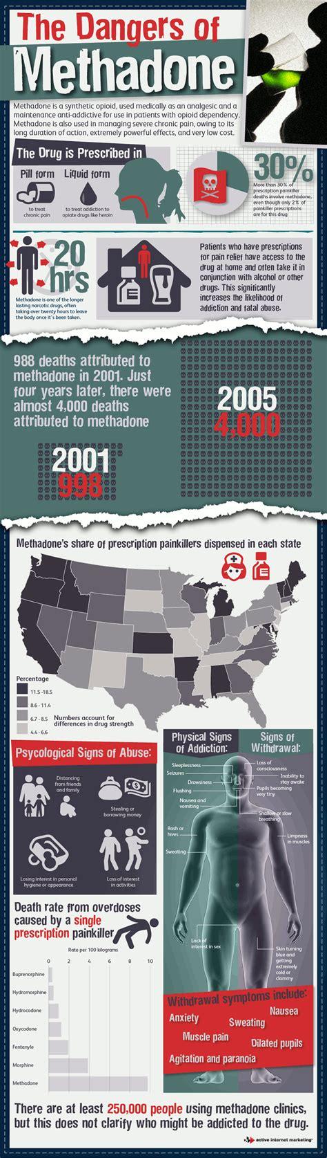 Dangers Of Detoxing From Opiates by Statistics On Methadone Deaths Interventionstrategies
