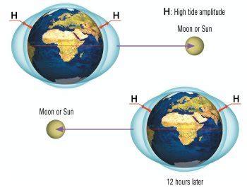 diagramme objets interactions pour la lune sol y aviso