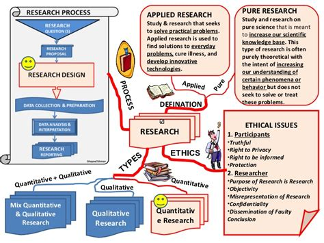 phd thesis methodology research methodology lecture for master phd students
