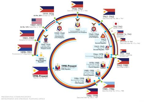 Find In The Philippines From Revolution To Identity The Evolution Of The Philippine Flag Choose Philippines