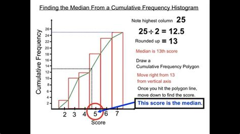 finding the median from a cumulative frequency histogram
