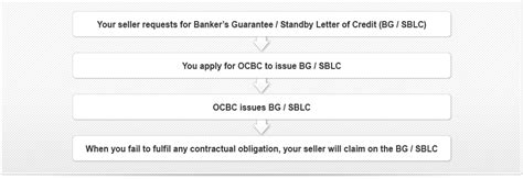 Is Standby Letter Of Credit A Financial Guarantee Ocbc Business Import Bank Guarantee
