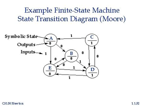 state transition diagram tool finite state machine diagram tool 28 images
