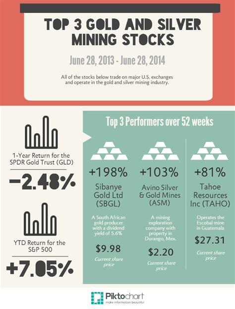 best gold stocks gold stocks tradingstocks me