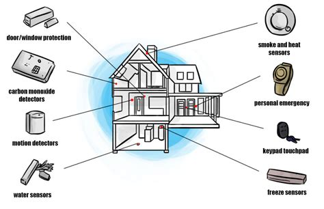 how to design a home security system 28 images easy
