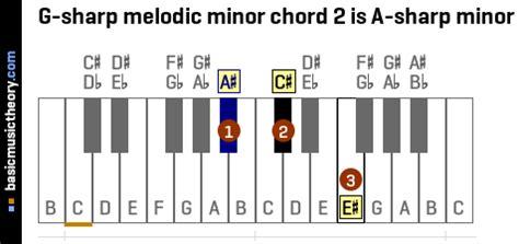 basicmusictheory.com: G-sharp melodic minor chords G Sharp Minor Chord Piano