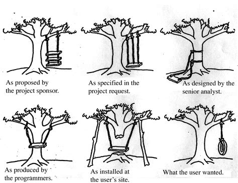 tire swing requirements cartoon design process manual