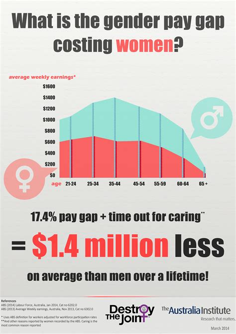 Gender Pay Gap Essay by Gender Pay Gap Essay Mado Sahkotupakka Co