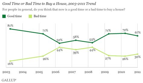 good or bad time to buy a house americans still see buyer s market in housing