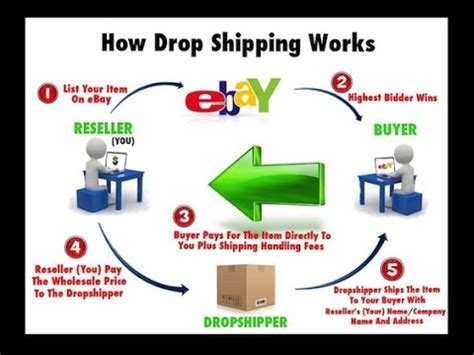 ebay dropship how to dropship a detailed look at ebay amazon