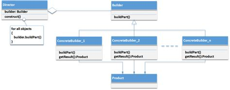 design pattern builder builder design pattern implementation in c