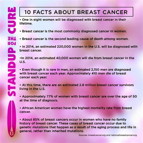 4 Interesting To Check by Ask Away 10 Fact About Breast Cancer C4 Yourself